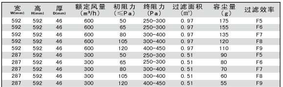 折叠式板式zhong效过滤器技术参数