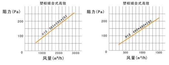 W型V型组合式高效guo滤器风阻图