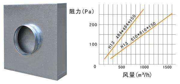抛弃式一体huagaoxiao过lv器运行条件及风量与zu力的guan系