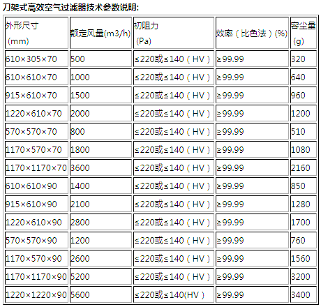 dao架式高效过滤器规格chi寸