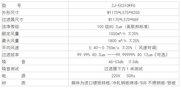 直流FFU规格尺寸及其它参数
